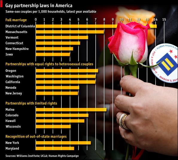 US Gay Partnership laws